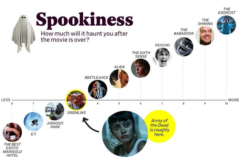 """A chart titled """"Spookiness: How much will it haunt you after the movie is over?"""" shows that Army of the Dead ranks a 3 in spookiness, roughly the same as Gremlins. The scale ranges from The Best Exotic Marigold Hotel (0) to The Exorcist (10)."""