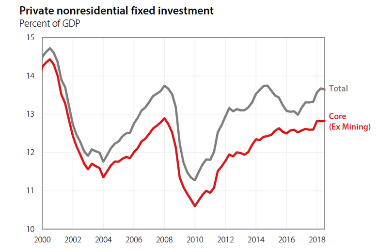 A chart showing private nonresidential fixed investment.
