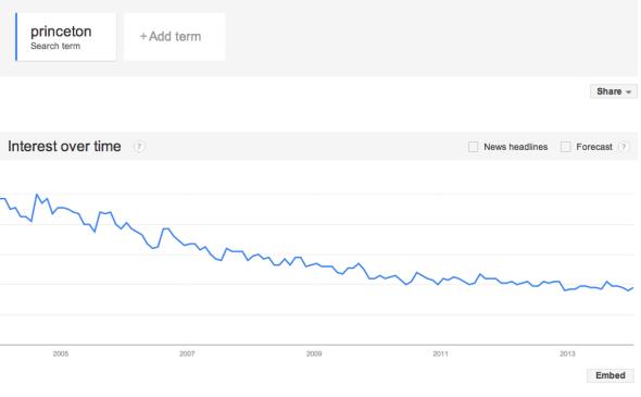 Princeton Google Trends