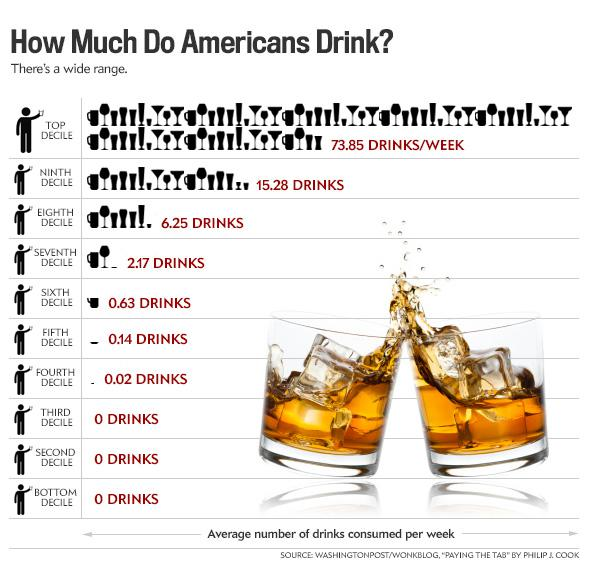 How much alcohol do Americans drink? Consumption predicts alcoholism ...