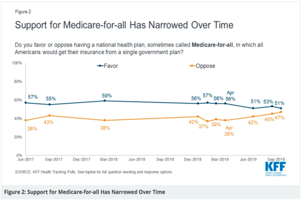 Support for Medicare for All is dropping