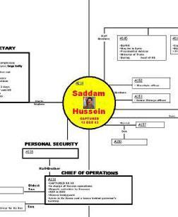 Saddam Chart.