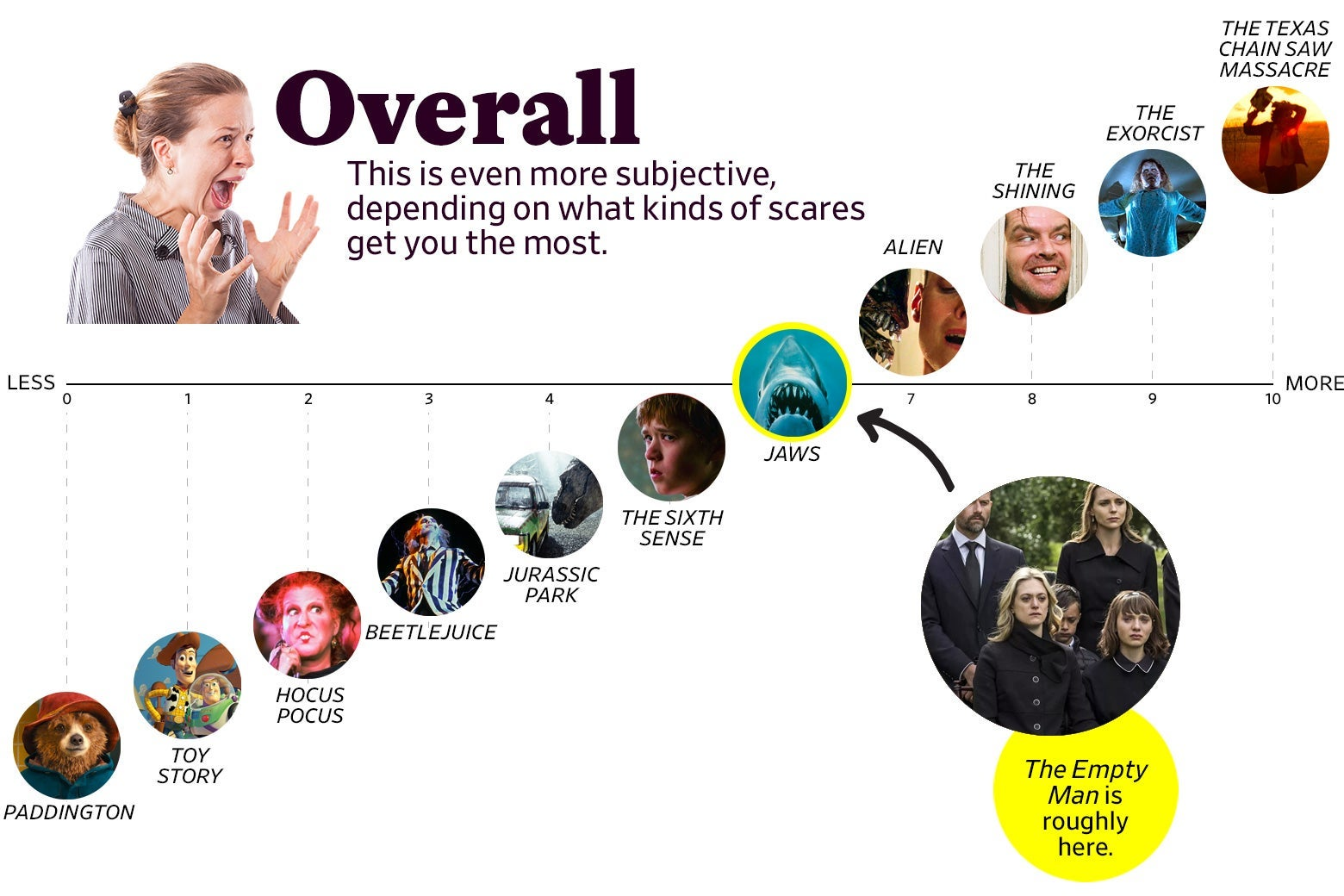 """A chart titled """"Overall: This is even more subjective, depending on what kinds of scares get you the most"""" shows that The Empty Man ranks as a 6, roughly the same as Jaws. The scale ranges from Paddington (0) to the original Texas Chain Saw Massacre (10)"""
