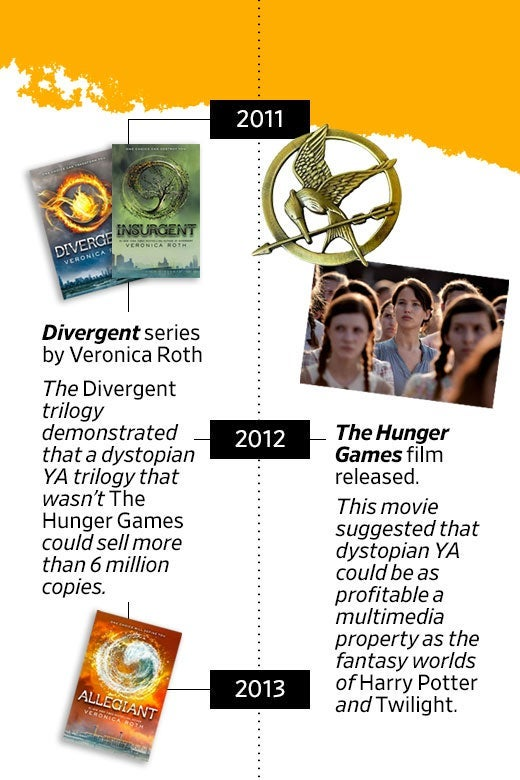 2011–2013: The Divergent trilogy demonstrated that a dystopian YA trilogy that wasn't The Hunger Games could sell more than 6 million copies. 2012: The Hunger Games movie released. This movie suggested that dystopian YA could be as profitable a multimedia property as the fantasy worlds of Harry Potter and Twilight.