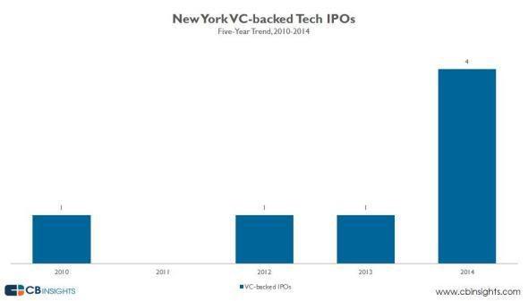 NYC tech IPOs