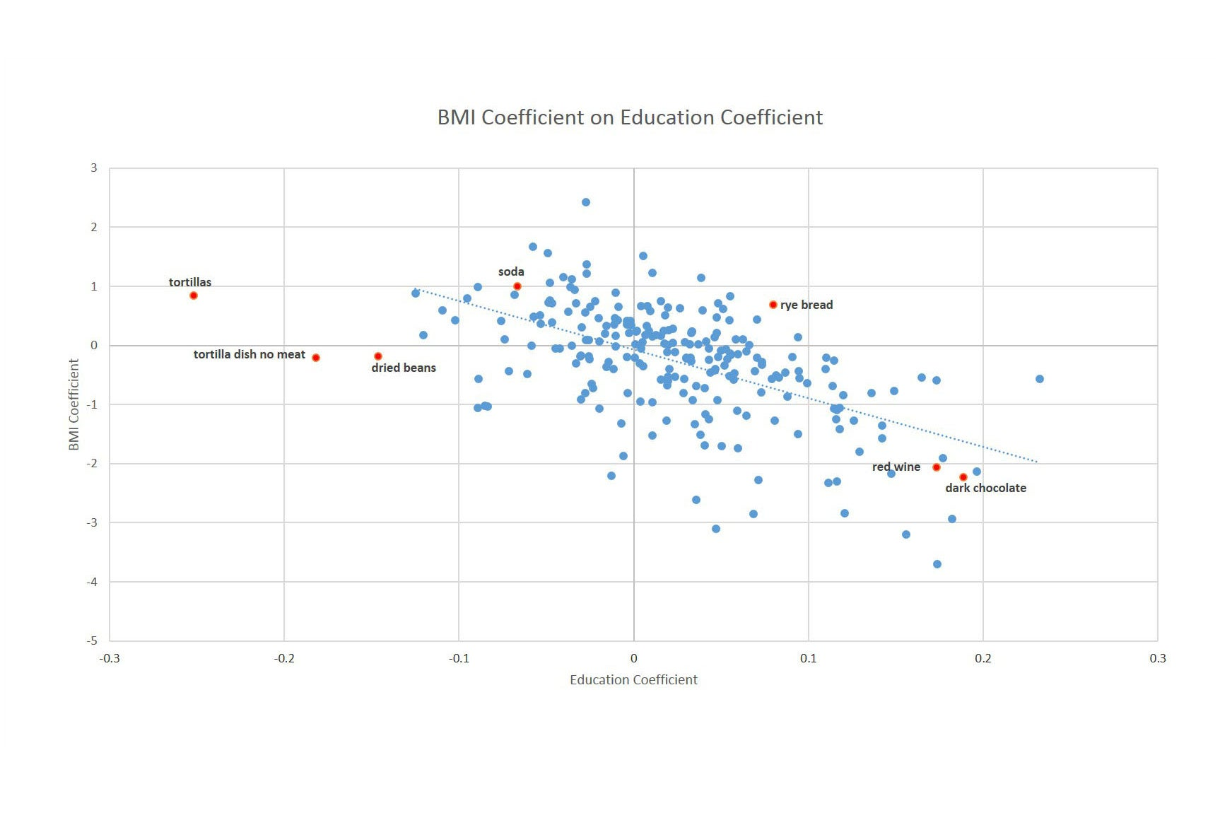 Scatter plot of the BMI coefficient on education coefficient.