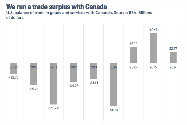U.S.-Canada trade balance