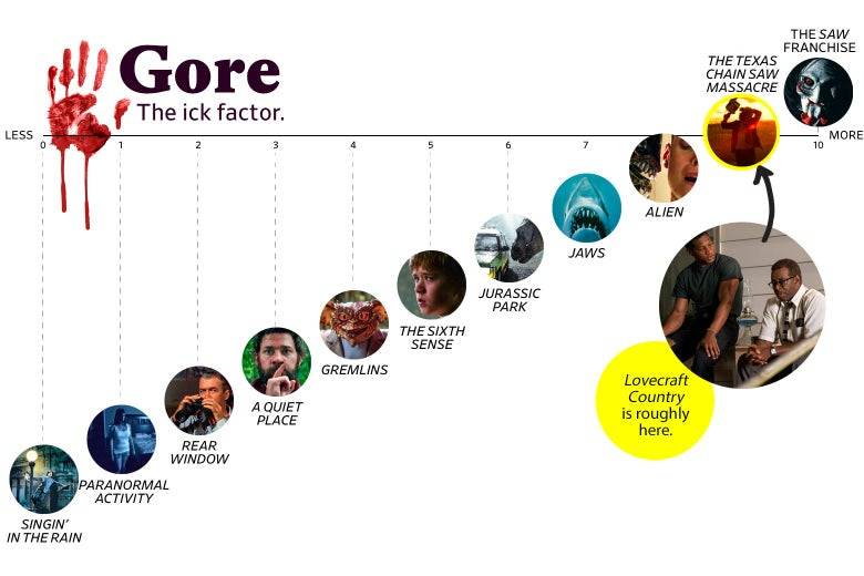 """A chart titled """"Gore: the Ick Factor"""" shows that Lovecraft Country ranks a 9 in goriness, roughly the same as The Texas Chain Saw Massacre. The scale ranges from Singin' in the Rain (0) to the Saw franchise (10)."""