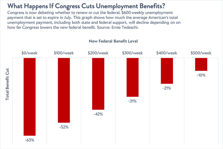 Cuts to unemployment insurance