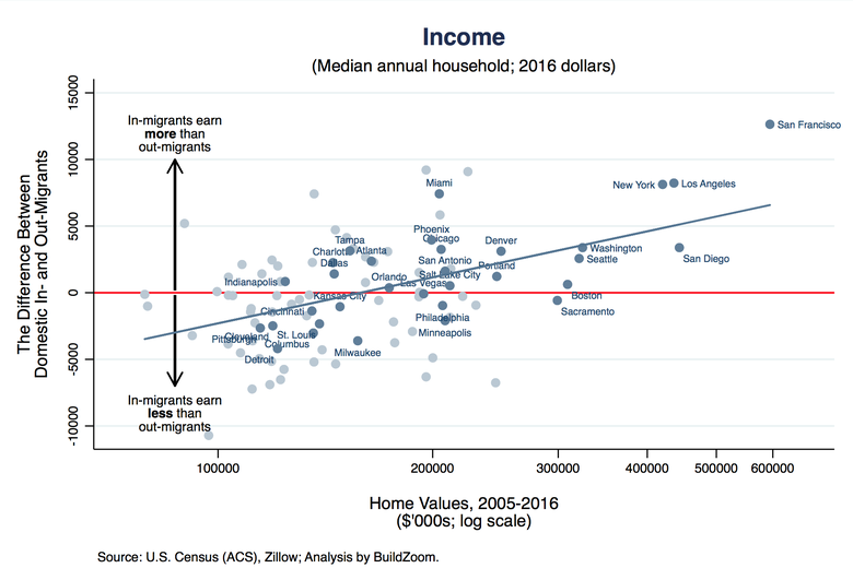 In-migrant incomes are observed at their arrival city; out-migrant incomes estimated at their departure city.