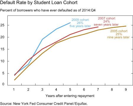 default_rate_by_student_loan_cohort
