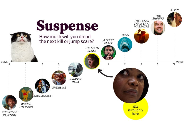 Suspense chart: Ma is a 5 (The Sixth Sense), more suspenseful than Jurassic Park and less than A Quiet Place.