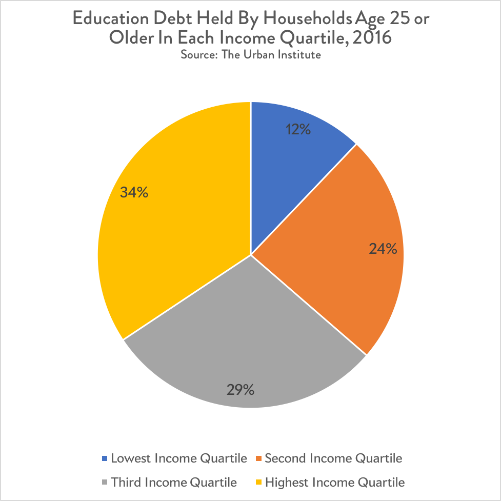Student debt held by households at each income quartile