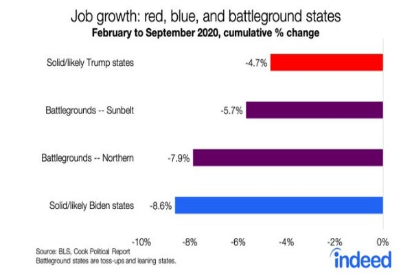 Job declines in red states vs. blue states