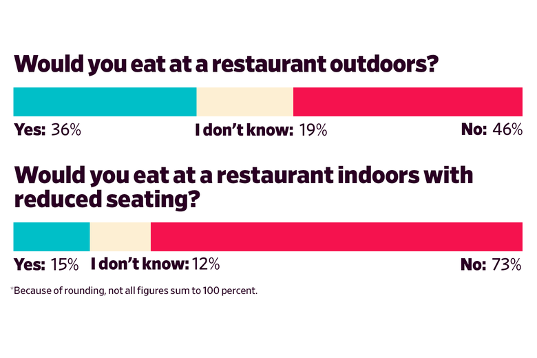Would you eat at a restaurant outdoors? Yes: 36 I don't know: 19 No: 46  Would you eat at a restaurant indoors with reduced seating? Yes: 15 I don't know:  12 No: 73