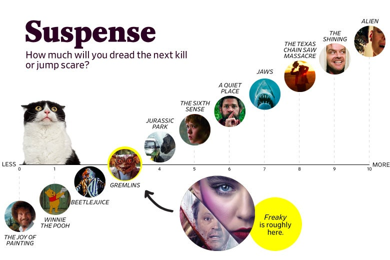 "A chart titled ""Suspense: How much will you dread the next kill or jump scare?"" shows that Freaky ranks a 3 in suspense, roughly the same as Gremlins. The scale ranges from The Joy of Painting (0) to Alien (10)."