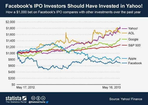 AOL and Yahoo have outperformed Facebook and Google