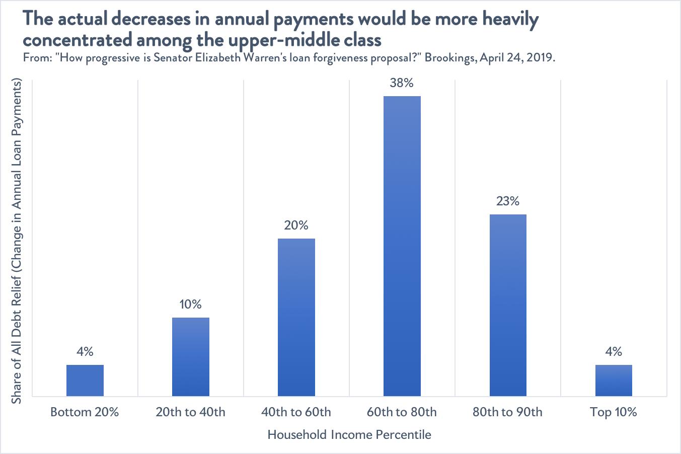 Distribution of student loan relief under Elizabeth Warren's forgiveness plan