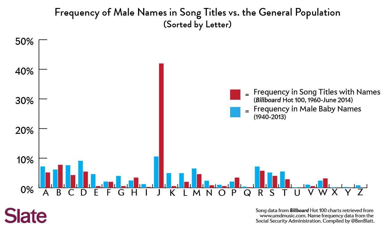 most common names in songs why is pop music obsessed with songs