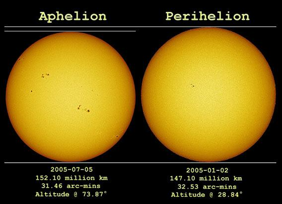 The Sun at aphelion and perihelion.