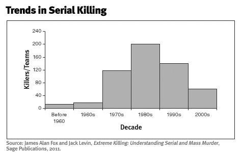 Trends in Serial Killing.