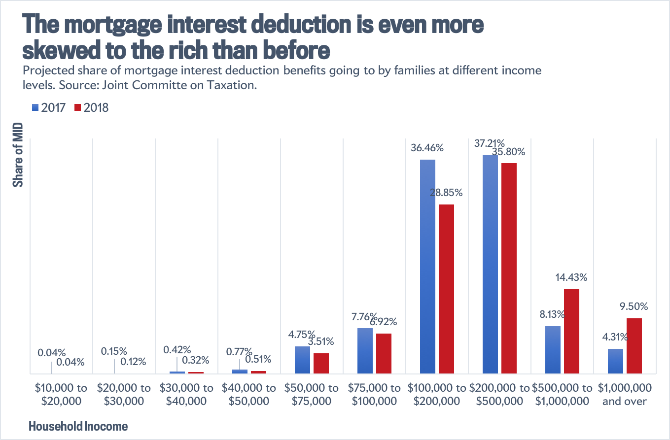 How the mortgage interest deduction is distributed