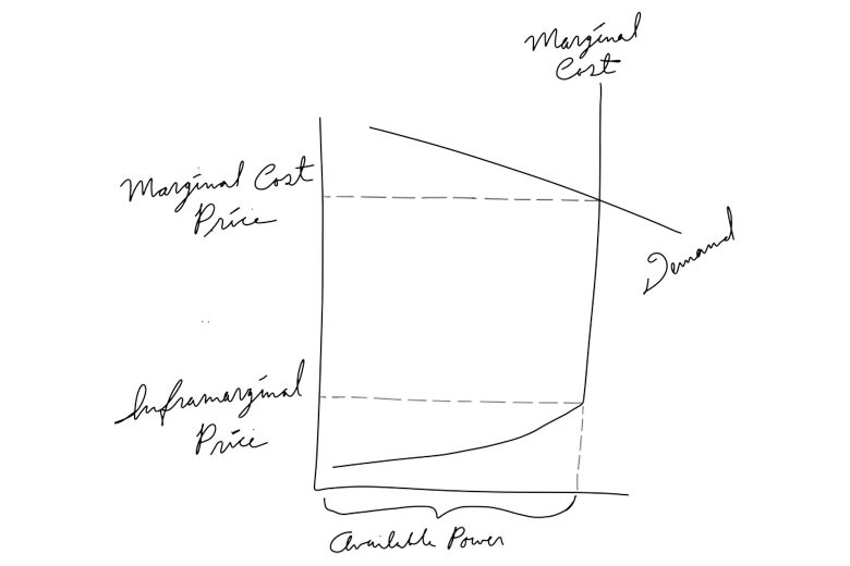 A hand-drawn chart showing how the marginal cost skyrockets in a shortage, and showing where it would hit the marginal-cost price vs. the inframarginal price.