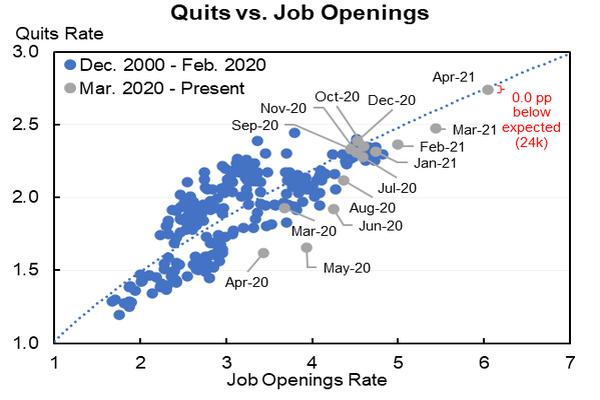 Quits vs. job openings
