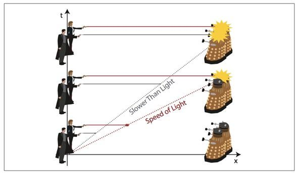 Daleks explain light speed