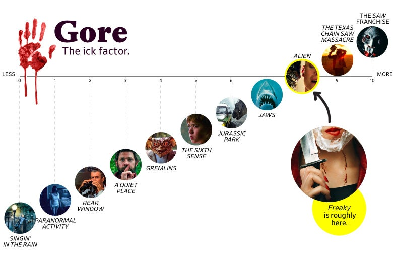 "A chart titled ""Gore: the Ick Factor"" shows that Freaky ranks an 8 in goriness, roughly the same as Alien. The scale ranges from Singin' in the Rain (0) to the Saw franchise (10)."
