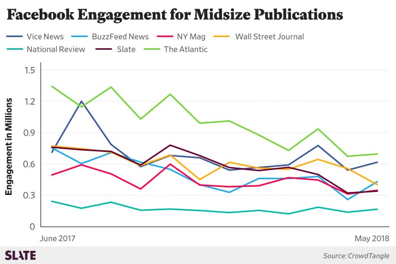 A chart show Facebook engagement for midsize publications, including Vice News, BuzzFeed News, NY mag, Slate, and others. All trend downward.