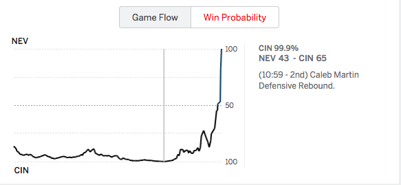 According to ESPN.com, the Bearcats had a 99.9 percent chance to win.