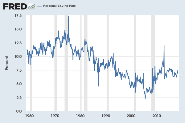 Personal savings rate.