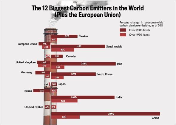 12 Biggest Carbon Emitters.