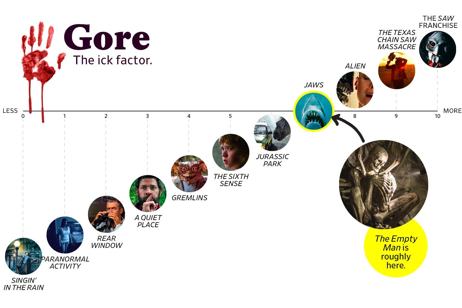 """A chart titled """"Gore: the Ick Factor"""" shows that The Empty Man ranks a 7 in goriness, roughly the same as Jaws. The scale ranges from Singin' in the Rain (0) to the Saw franchise (10)."""