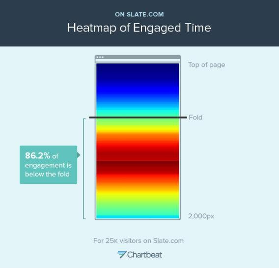 "This ""heatmap"" shows where readers spend time on Slate pages. The ""hot"" red spots represent more time on that part of the page; the ""cooler"" blue spots represent less time."