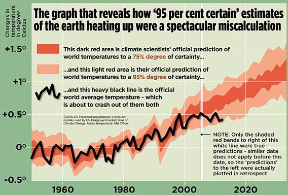 Misleading graph by David Rose