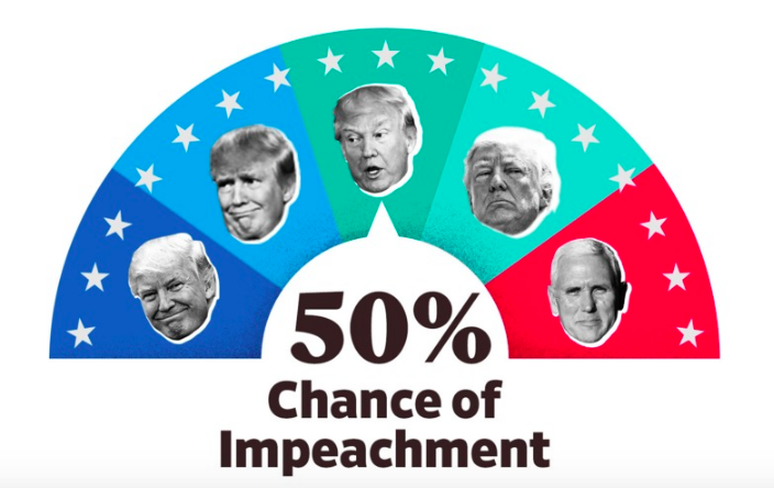 "A meter that reads ""50 percent chance of impeachment."""