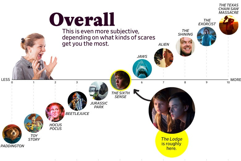 "A chart titled ""Overall: This is even more subjective, depending on what kinds of scares get you the most"" shows that The Lodge ranks as a 5 overall, roughly the same as The Sixth Sense. The scale ranges from Paddington (0) to the original Texas Chain Saw Massacre (10)."