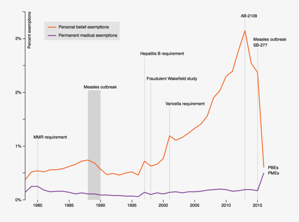 How Anti Vaxxers Are Winning >> This Dramatic Graph Shows How The Pro Vaccine Movement Can Win