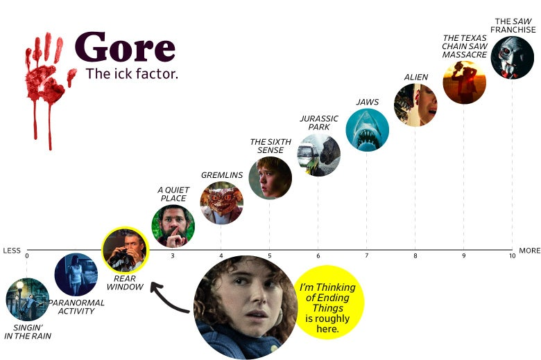 "A chart titled ""Gore: the Ick Factor"" shows that I'm Thinking of Ending Things ranks a 2 in goriness, roughly the same as Rear Window. The scale ranges from Singin' in the Rain (0) to the Saw franchise (10)."