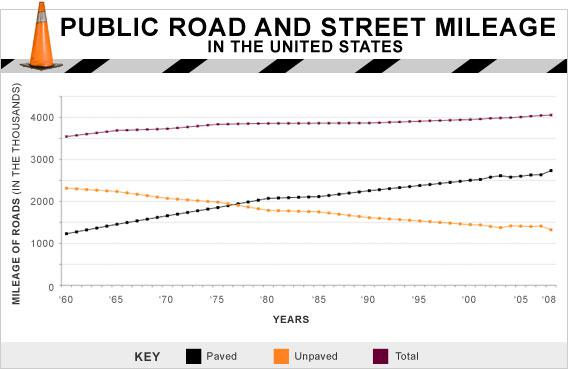 Public road and street milage in the United States.