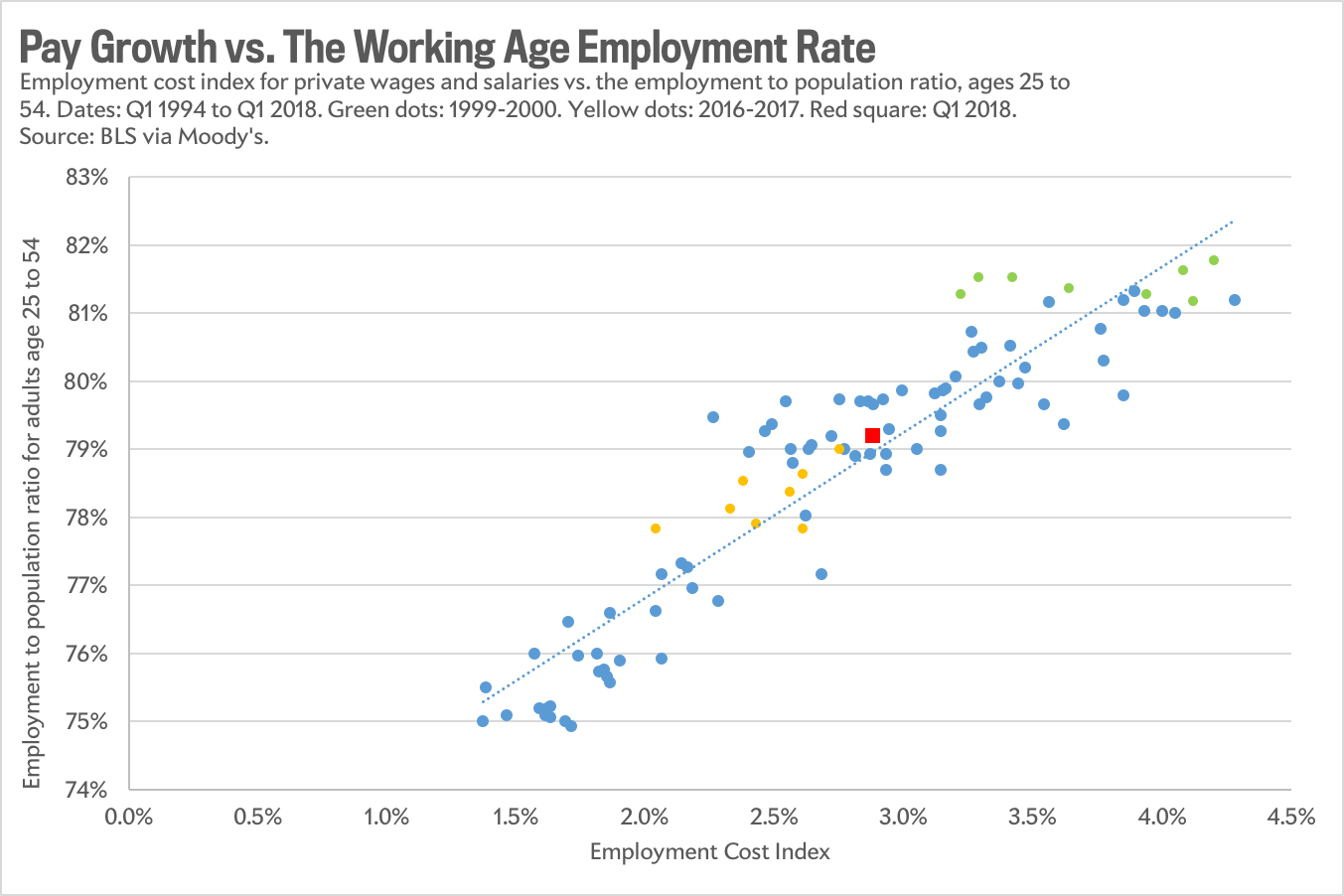 Working-age employment rate vs. pay