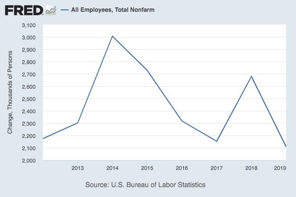 Annual job growth chart.