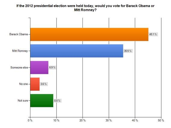 If the 2012 presidential election were held today, would you vote for Barak Obama or Mitt Romney?