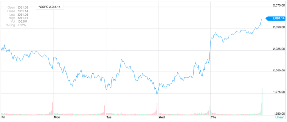 The Numbers Are Sort Of Hard To Read But You Can See Nice Upward Curve In Dow And S P Charts From Yahoo Finance Below