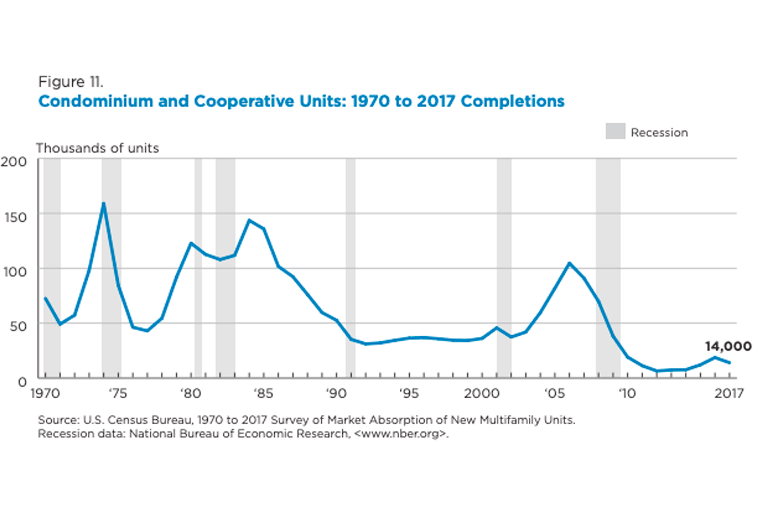 A chart showing the number of completed co-op and condo units each year from 1970 to 2017 in the United States.