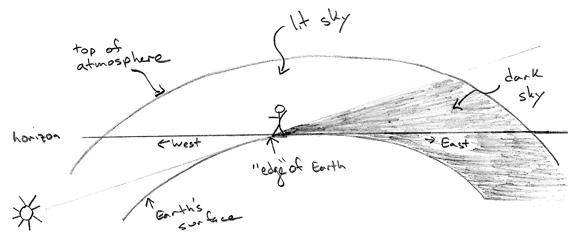 diagram of the Earth's shadow