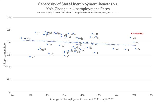 Unemployment rates vs. changes in unemployment