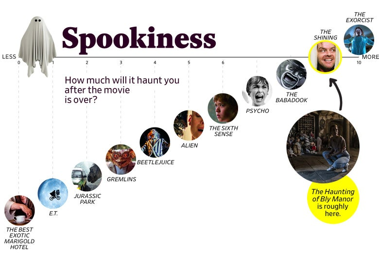 """A chart titled """"Spookiness: How much will it haunt you after the movie is over?"""" shows that Bly Manor ranks a 9 in spookiness, roughly the same as The Shining. The scale ranges from The Best Exotic Marigold Hotel (0) to The Exorcist (10)."""